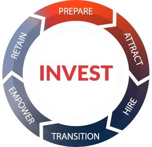 Forged over the past decade through working with hundreds of high value veterans, COMMIT has developed a five step process that speaks to the needs of organizations; a process that attracts, hires, and ultimately retains the best veteran talent for our partner's organization.